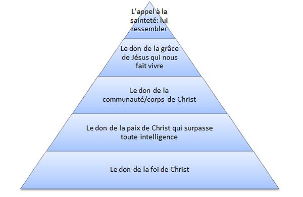 Pyramide de Dieu.png