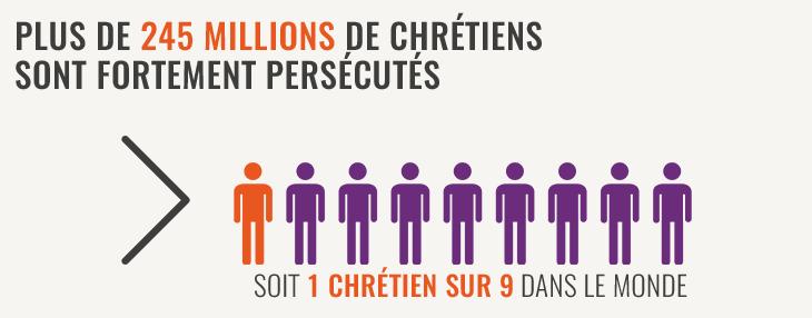 Screenshot_2019-08-24 Index Mondial de Persécution des Chrétiens 2019
