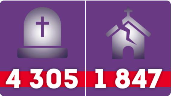 Screenshot_2019-08-24 Portes Ouvertes sur Twitter En 2018 - 4305 chrétiens ont été tués à cause de leur foi - 1847 églises [...].png