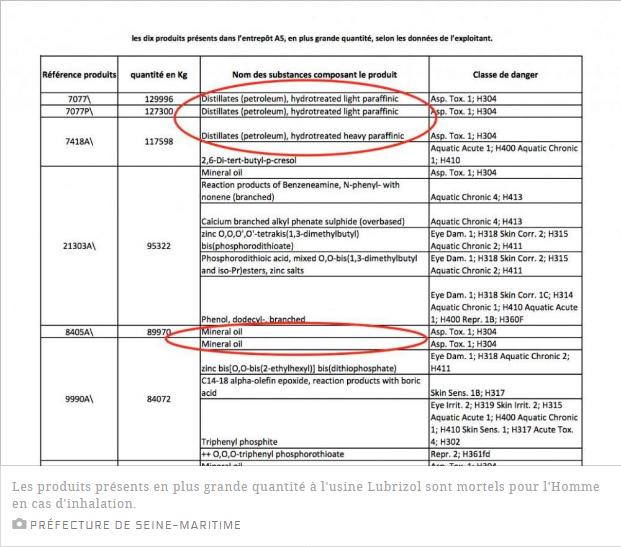 Screenshot_2019-10-04 DECRYPTAGE Usine Lubrizol de Rouen des produits potentiellement mortels sur la liste.png
